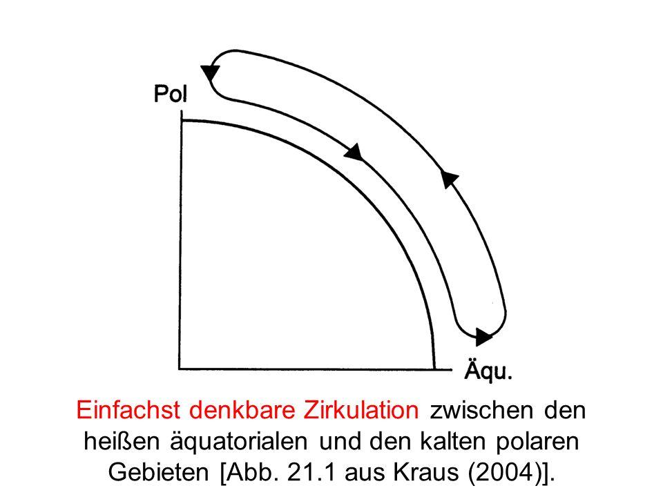 Einfachst denkbare Zirkulation zwischen den heißen äquatorialen und den kalten polaren Gebieten [Abb.